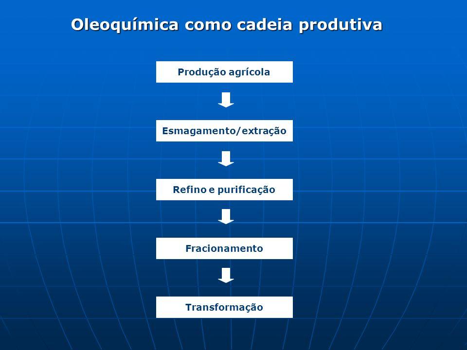 Oleoquímica como cadeia produtiva Esmagamento/extração