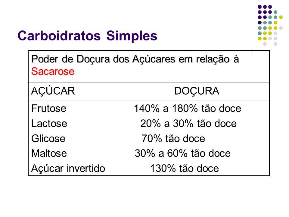 Carboidratos SimplesPoder de Doçura dos Açúcares em relação à Sacarose. AÇÚCAR DOÇURA.
