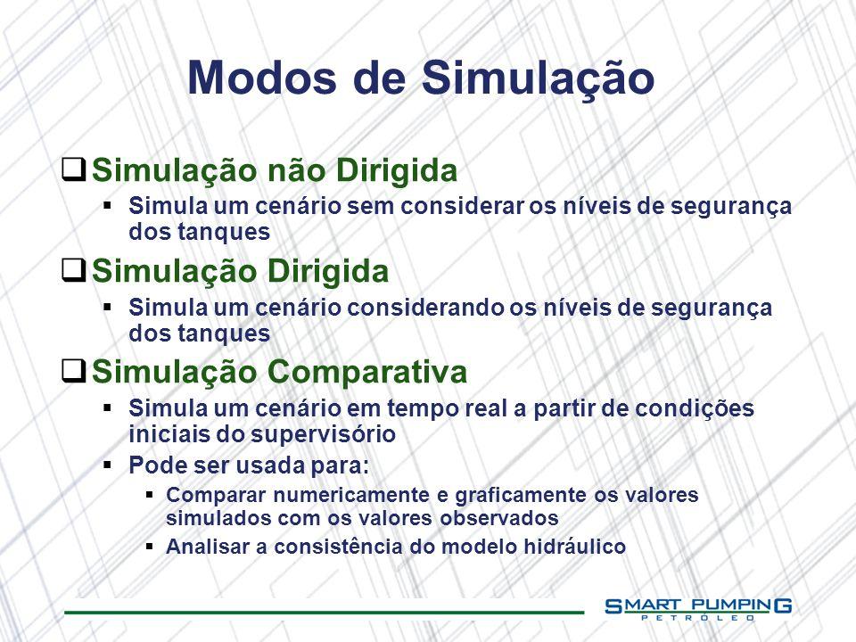 Modos de Simulação Simulação não Dirigida Simulação Dirigida