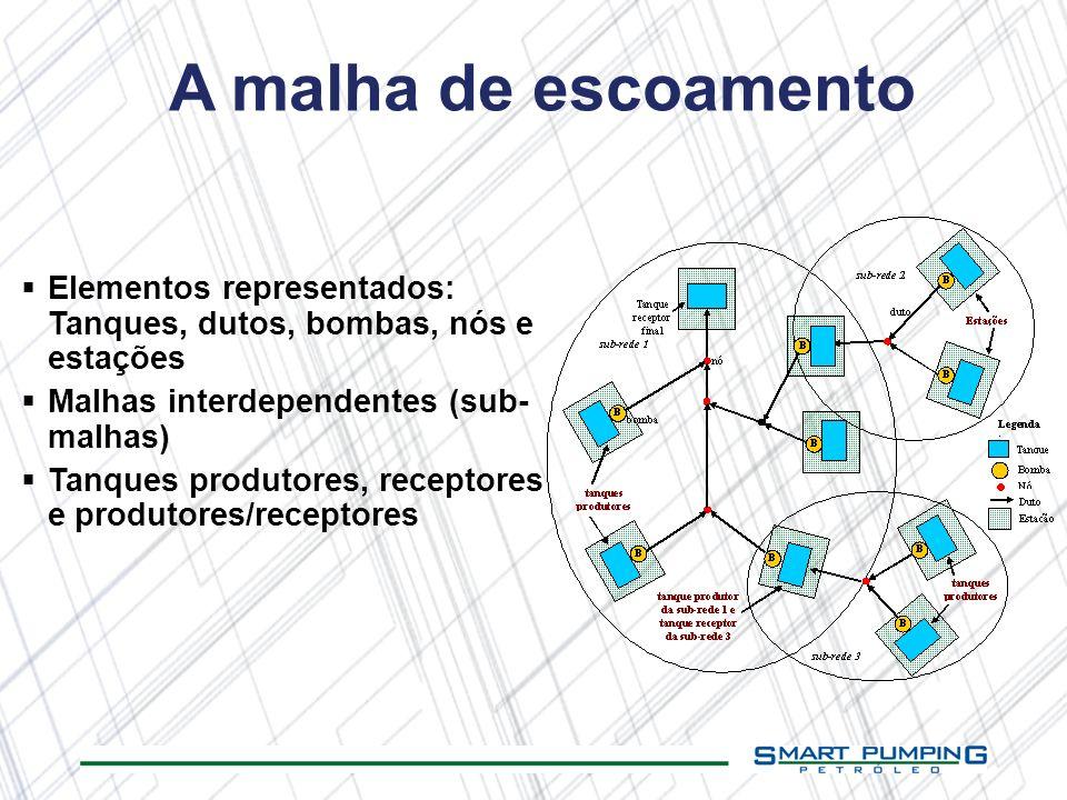 A malha de escoamento Elementos representados: Tanques, dutos, bombas, nós e estações. Malhas interdependentes (sub-malhas)