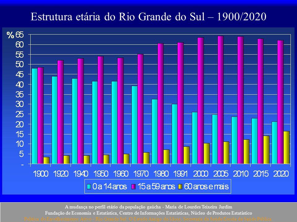 Estrutura etária do Rio Grande do Sul – 1900/2020
