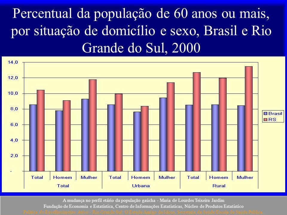 Percentual da população de 60 anos ou mais, por situação de domicílio e sexo, Brasil e Rio Grande do Sul, 2000