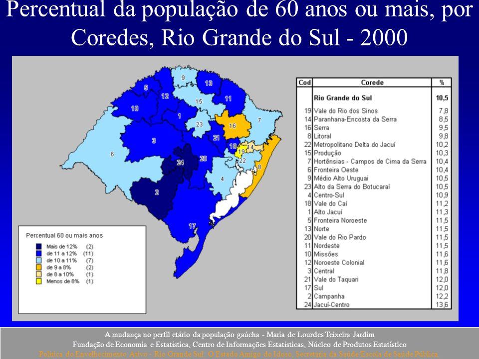 Percentual da população de 60 anos ou mais, por Coredes, Rio Grande do Sul - 2000