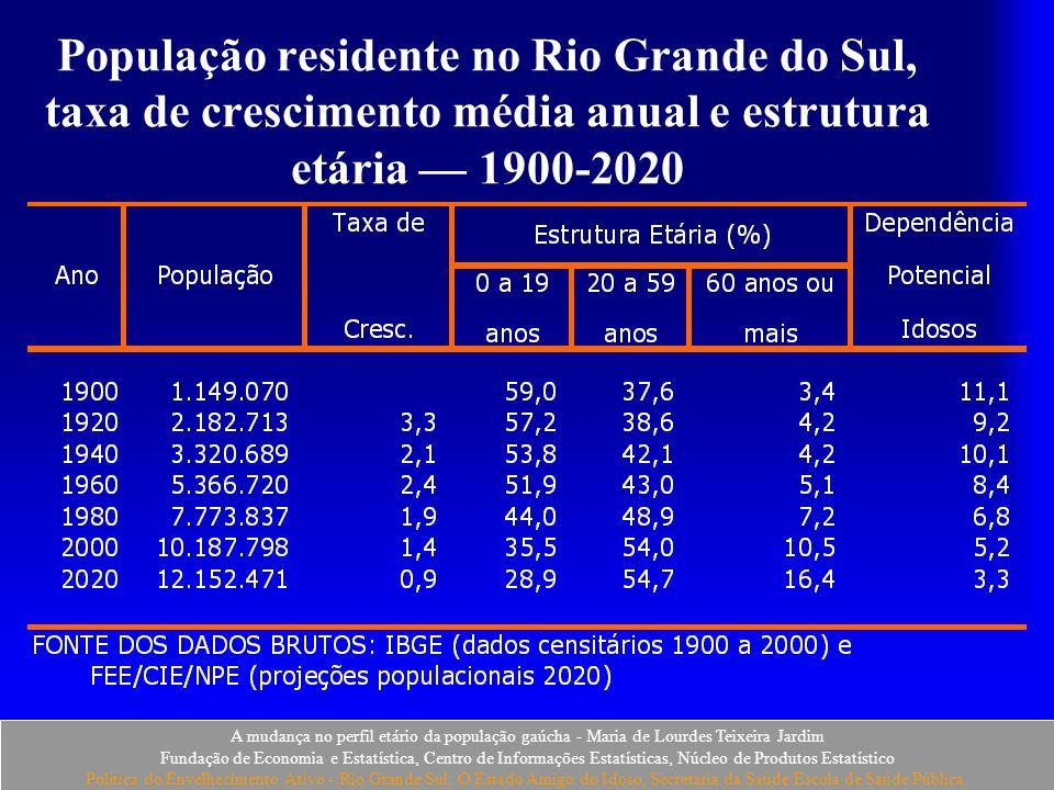População residente no Rio Grande do Sul, taxa de crescimento média anual e estrutura etária — 1900-2020
