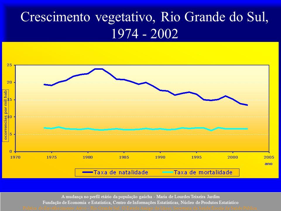 Crescimento vegetativo, Rio Grande do Sul, 1974 - 2002