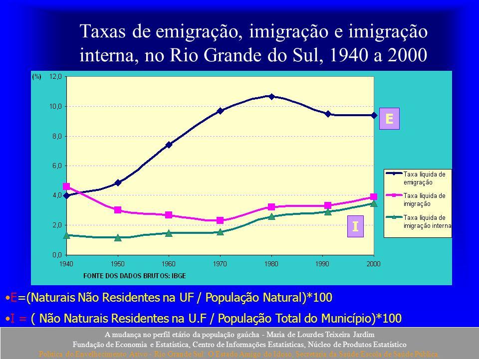 Taxas de emigração, imigração e imigração interna, no Rio Grande do Sul, 1940 a 2000
