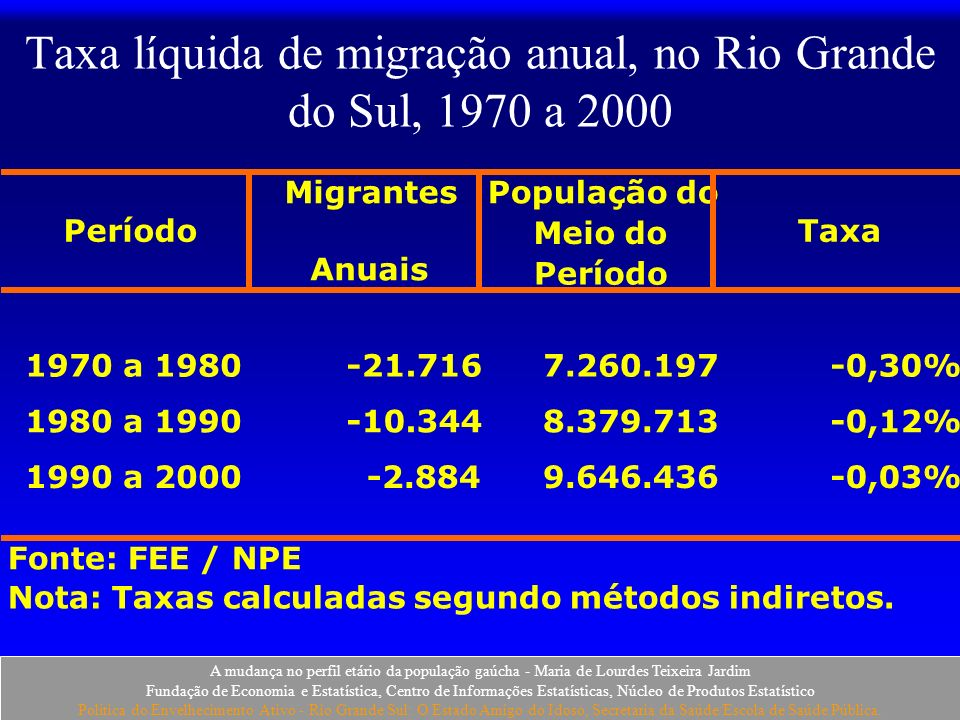 Taxa líquida de migração anual, no Rio Grande do Sul, 1970 a 2000