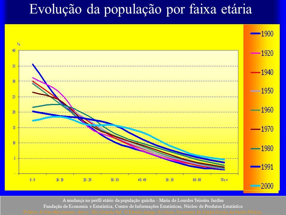 Evolução da população por faixa etária
