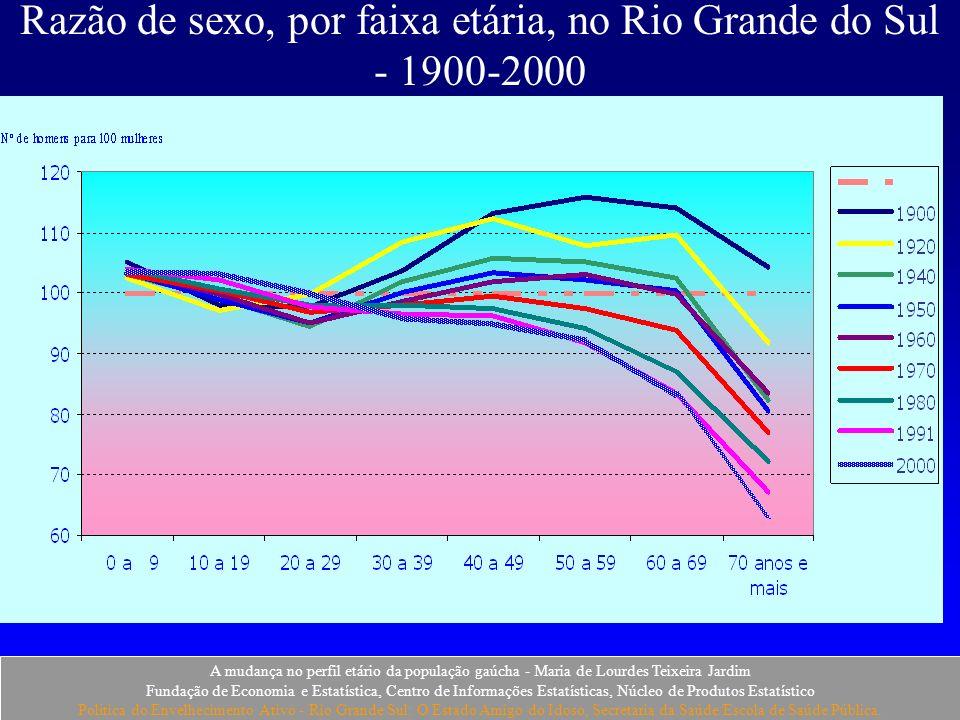 Razão de sexo, por faixa etária, no Rio Grande do Sul - 1900-2000