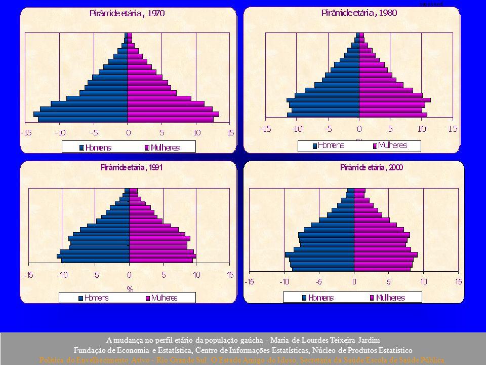 piramides A mudança no perfil etário da população gaúcha - Maria de Lourdes Teixeira Jardim.