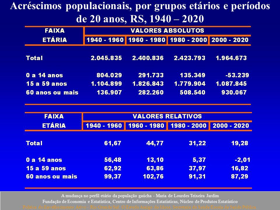 Acréscimos populacionais, por grupos etários e períodos de 20 anos, RS, 1940 – 2020