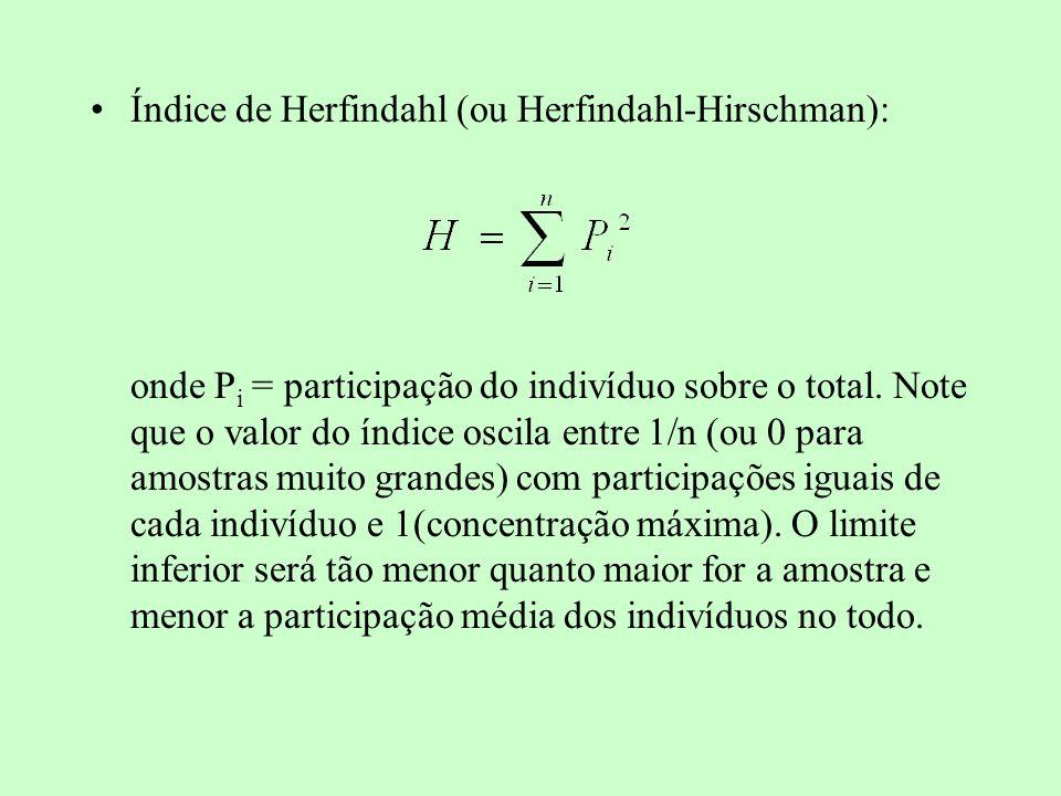 Índice de Herfindahl (ou Herfindahl-Hirschman):