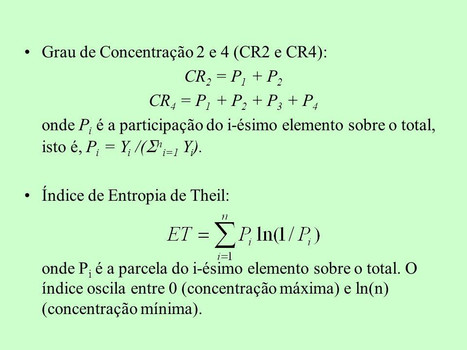 Grau de Concentração 2 e 4 (CR2 e CR4):