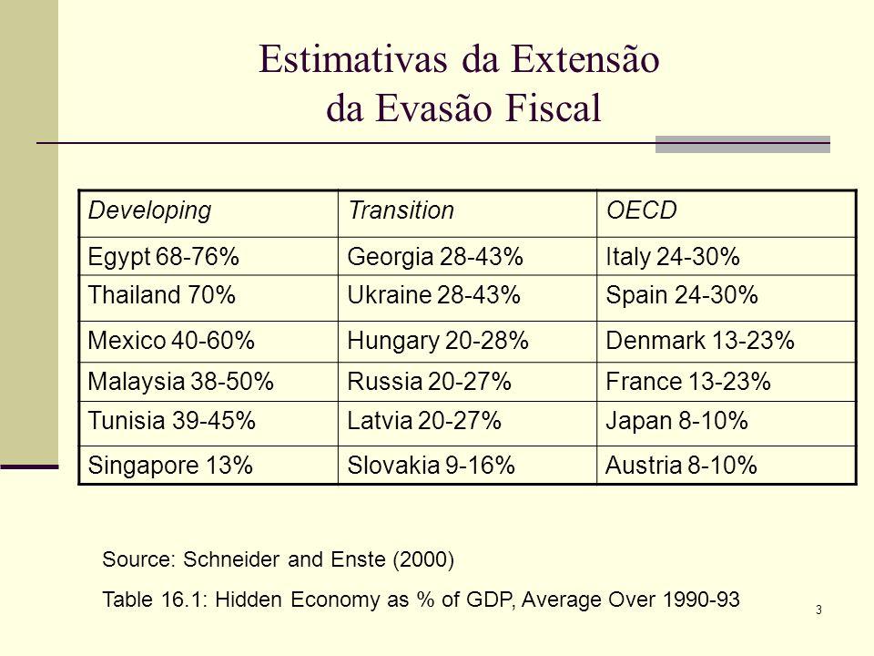 Estimativas da Extensão da Evasão Fiscal