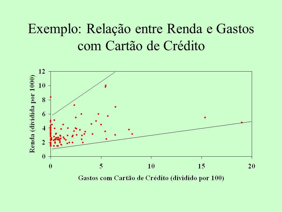 Exemplo: Relação entre Renda e Gastos com Cartão de Crédito