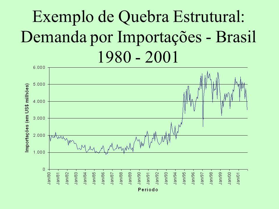 Exemplo de Quebra Estrutural: Demanda por Importações - Brasil 1980 - 2001