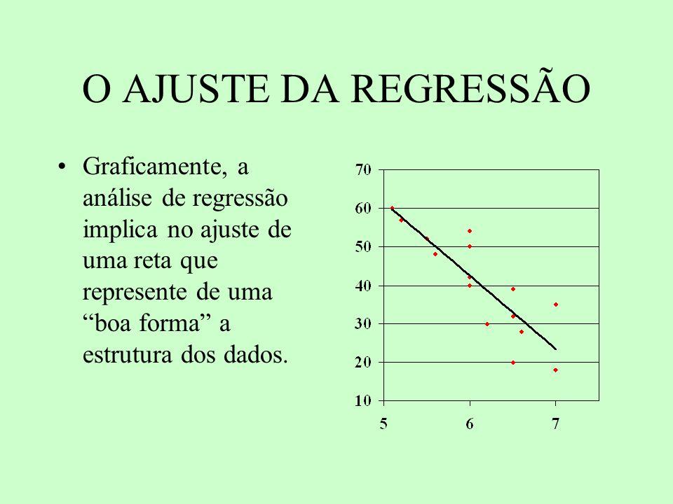 O AJUSTE DA REGRESSÃO Graficamente, a análise de regressão implica no ajuste de uma reta que represente de uma boa forma a estrutura dos dados.