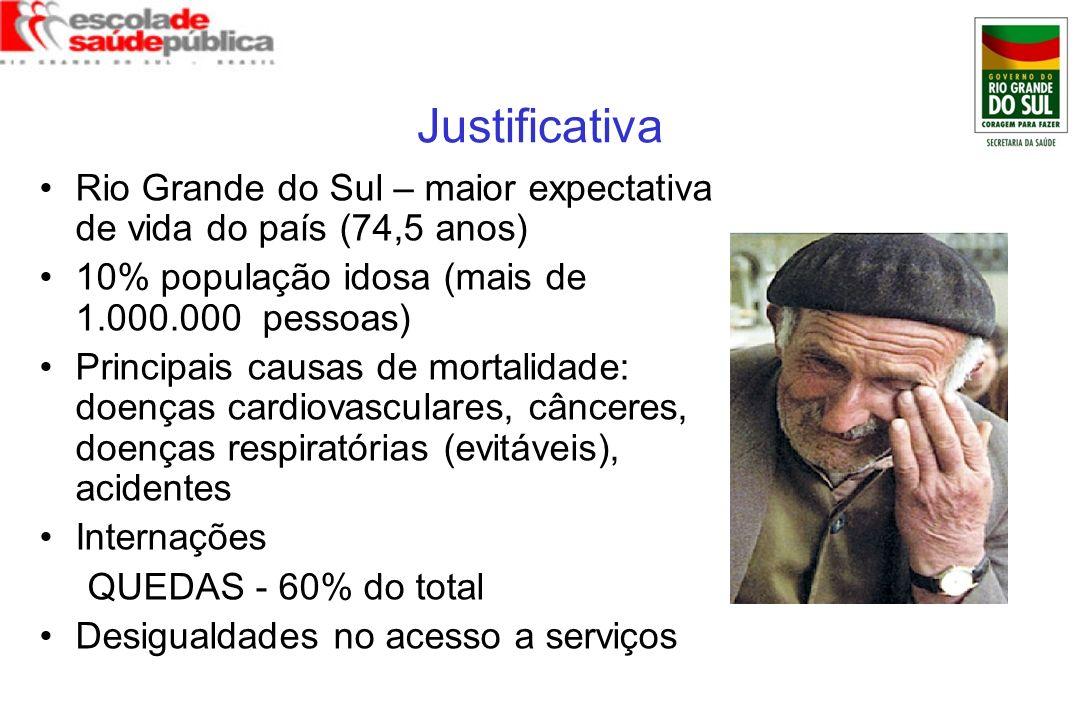 Justificativa Rio Grande do Sul – maior expectativa de vida do país (74,5 anos) 10% população idosa (mais de 1.000.000 pessoas)