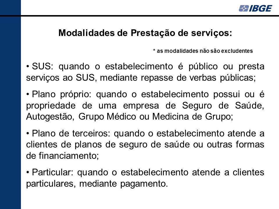 Modalidades de Prestação de serviços:
