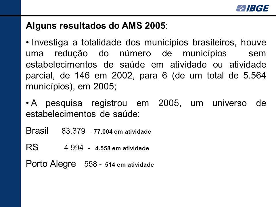 Alguns resultados do AMS 2005: