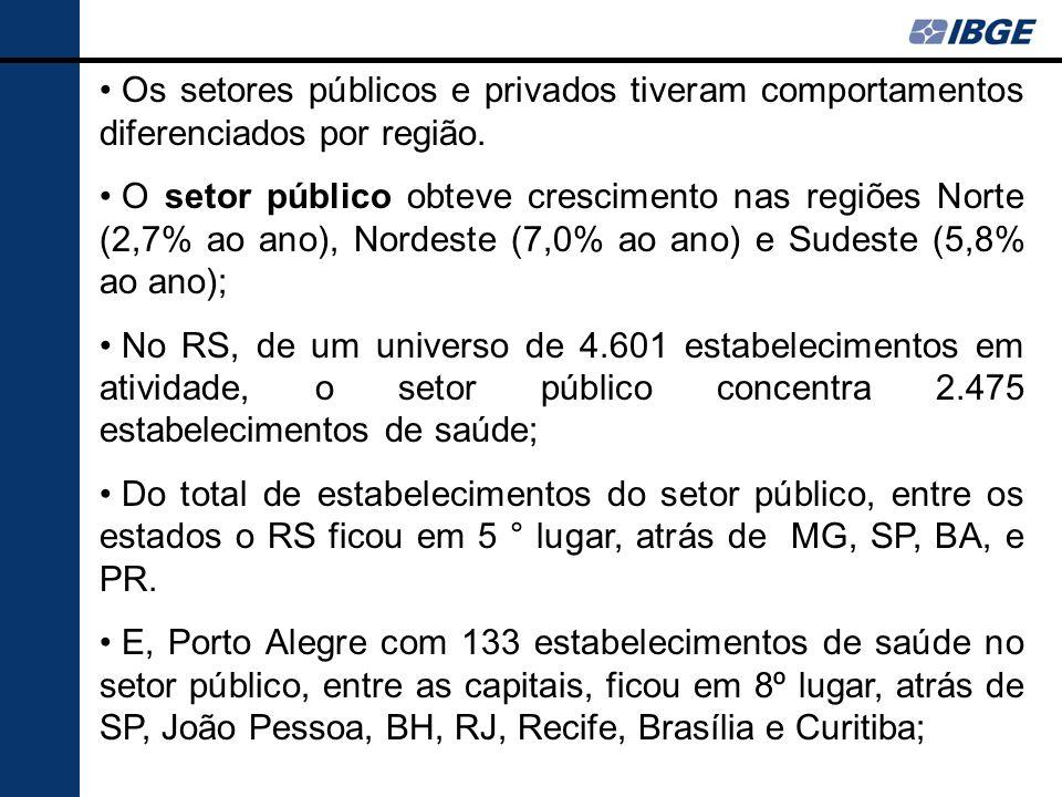 Os setores públicos e privados tiveram comportamentos diferenciados por região.