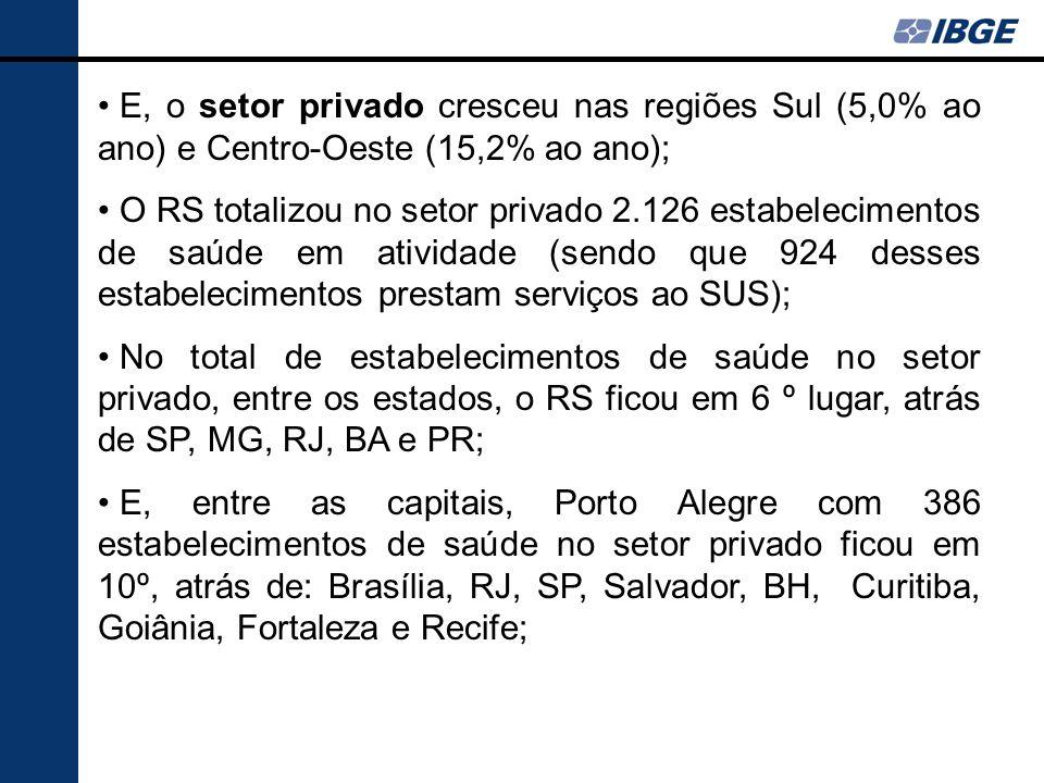E, o setor privado cresceu nas regiões Sul (5,0% ao ano) e Centro-Oeste (15,2% ao ano);