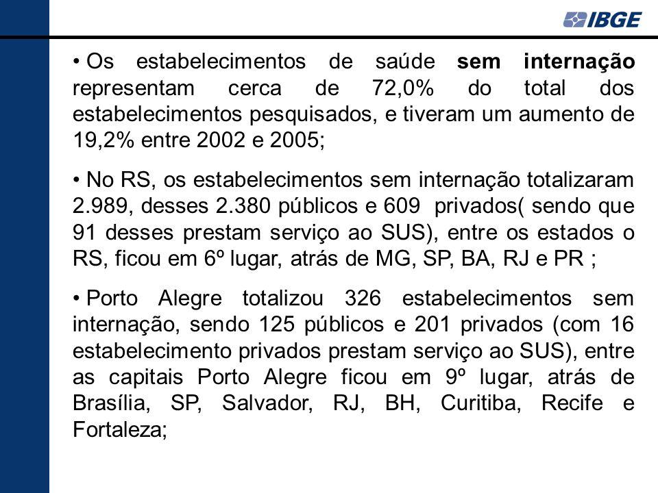 Os estabelecimentos de saúde sem internação representam cerca de 72,0% do total dos estabelecimentos pesquisados, e tiveram um aumento de 19,2% entre 2002 e 2005;