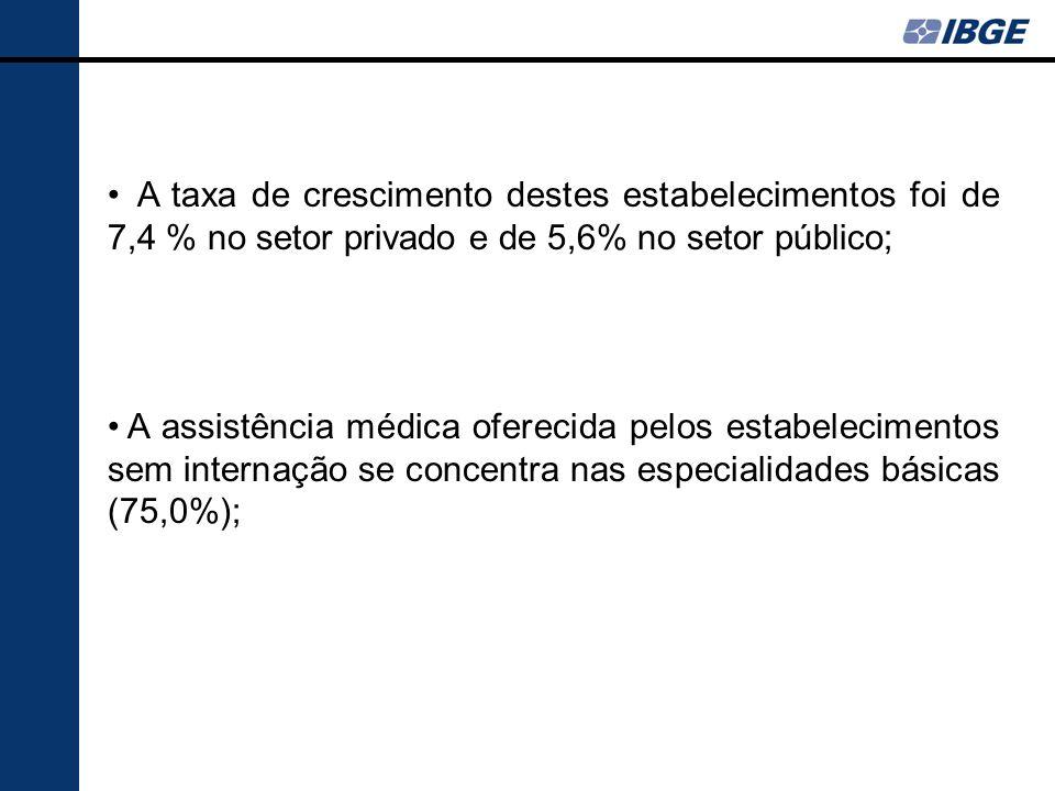A taxa de crescimento destes estabelecimentos foi de 7,4 % no setor privado e de 5,6% no setor público;
