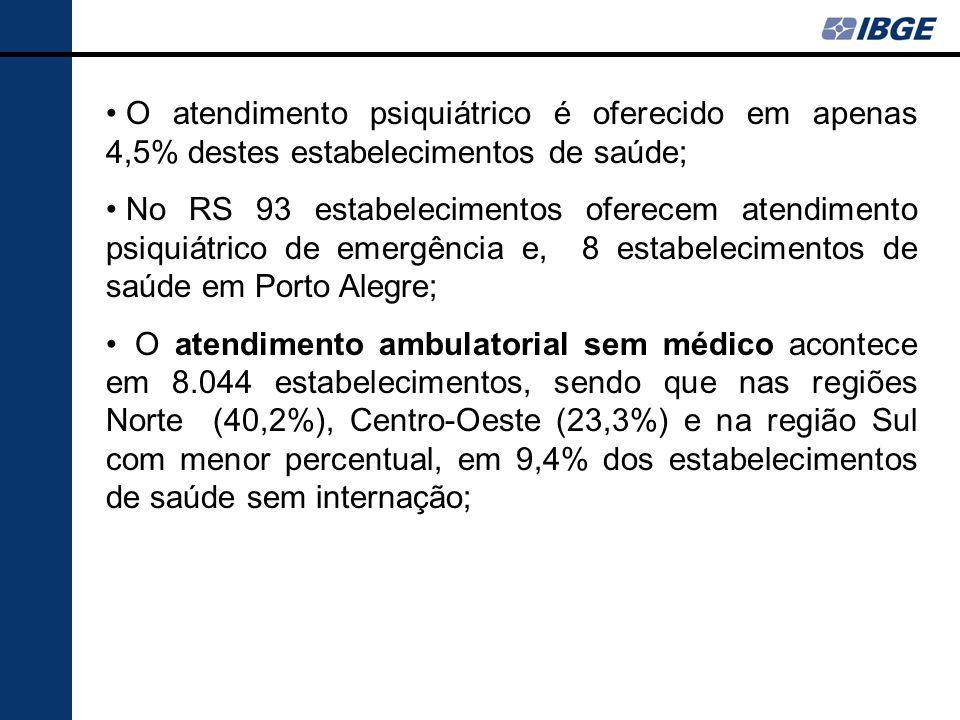 O atendimento psiquiátrico é oferecido em apenas 4,5% destes estabelecimentos de saúde;