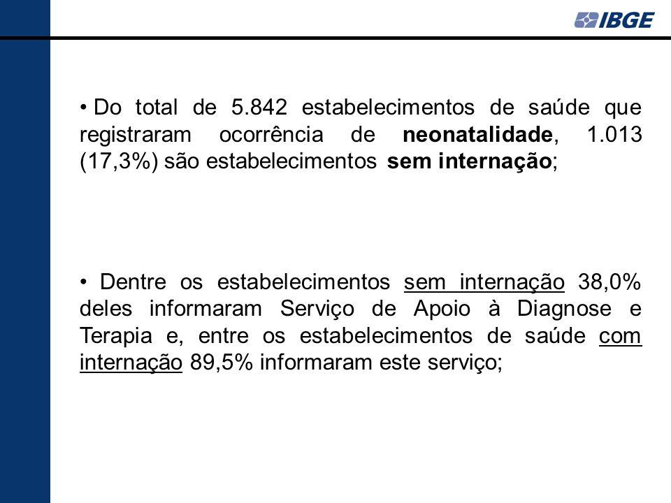 Do total de 5.842 estabelecimentos de saúde que registraram ocorrência de neonatalidade, 1.013 (17,3%) são estabelecimentos sem internação;
