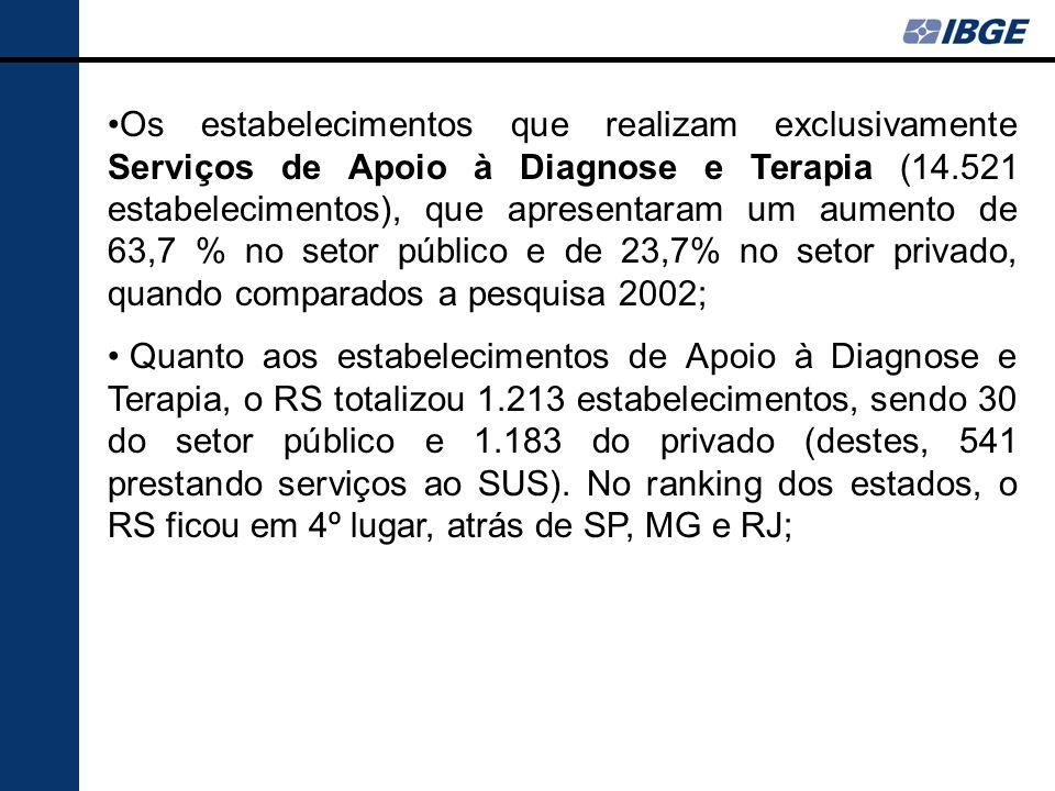 Os estabelecimentos que realizam exclusivamente Serviços de Apoio à Diagnose e Terapia (14.521 estabelecimentos), que apresentaram um aumento de 63,7 % no setor público e de 23,7% no setor privado, quando comparados a pesquisa 2002;