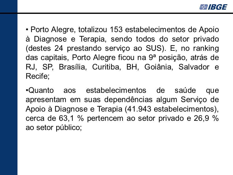 Porto Alegre, totalizou 153 estabelecimentos de Apoio à Diagnose e Terapia, sendo todos do setor privado (destes 24 prestando serviço ao SUS). E, no ranking das capitais, Porto Alegre ficou na 9ª posição, atrás de RJ, SP, Brasília, Curitiba, BH, Goiânia, Salvador e Recife;
