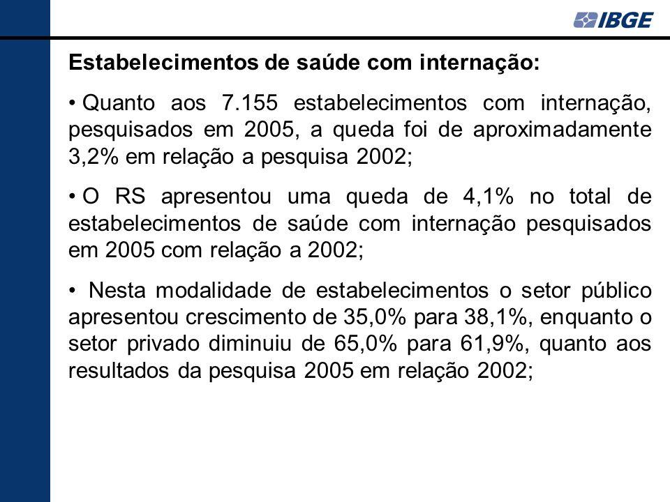 Estabelecimentos de saúde com internação: