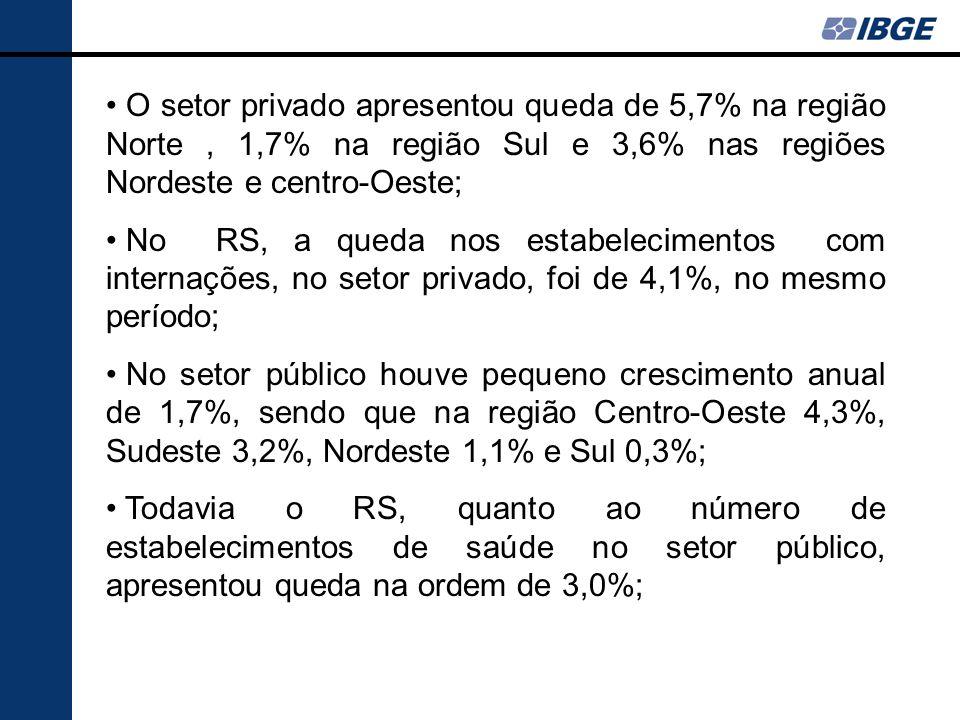 O setor privado apresentou queda de 5,7% na região Norte , 1,7% na região Sul e 3,6% nas regiões Nordeste e centro-Oeste;