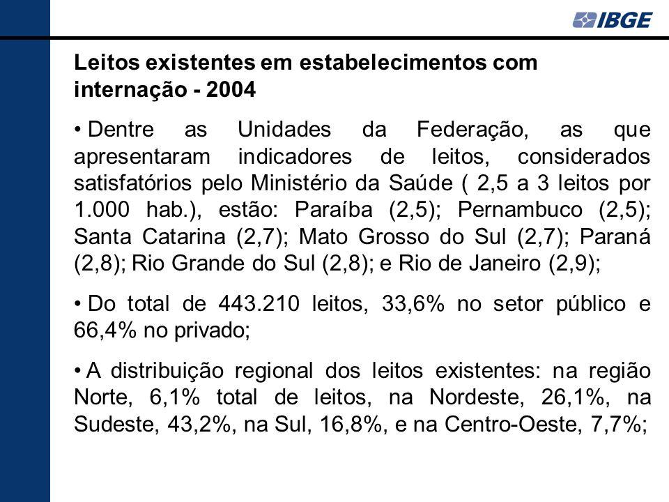 Leitos existentes em estabelecimentos com internação - 2004