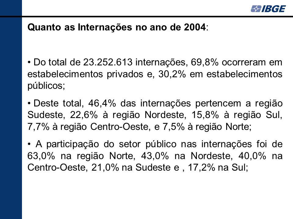 Quanto as Internações no ano de 2004: