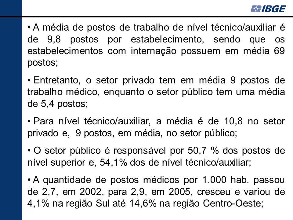 A média de postos de trabalho de nível técnico/auxiliar é de 9,8 postos por estabelecimento, sendo que os estabelecimentos com internação possuem em média 69 postos;