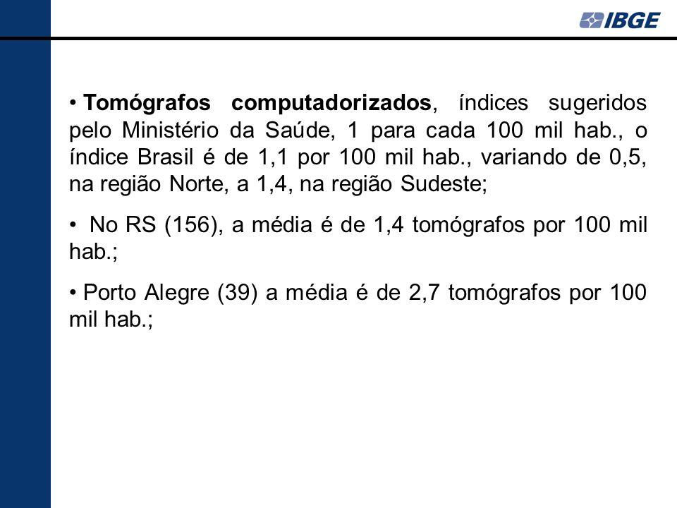 Tomógrafos computadorizados, índices sugeridos pelo Ministério da Saúde, 1 para cada 100 mil hab., o índice Brasil é de 1,1 por 100 mil hab., variando de 0,5, na região Norte, a 1,4, na região Sudeste;