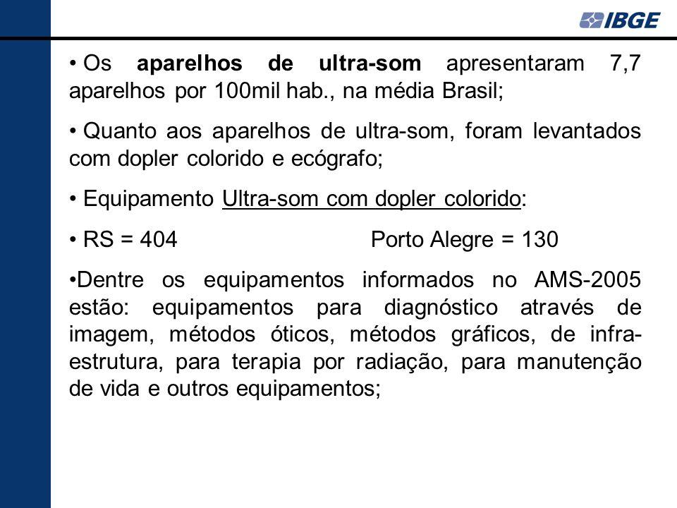 Os aparelhos de ultra-som apresentaram 7,7 aparelhos por 100mil hab