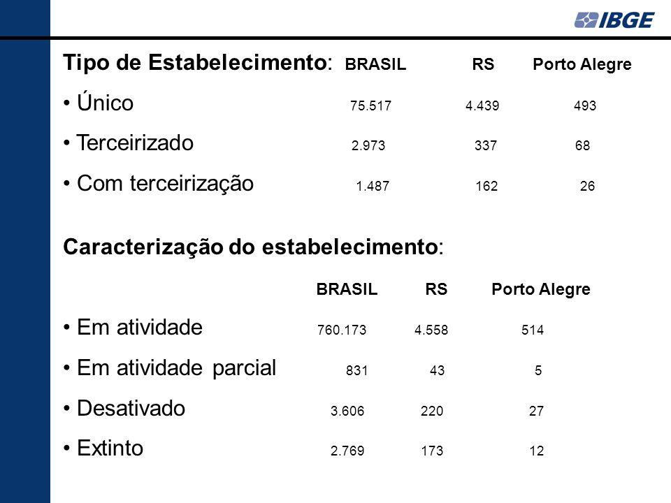 Tipo de Estabelecimento: BRASIL RS Porto Alegre