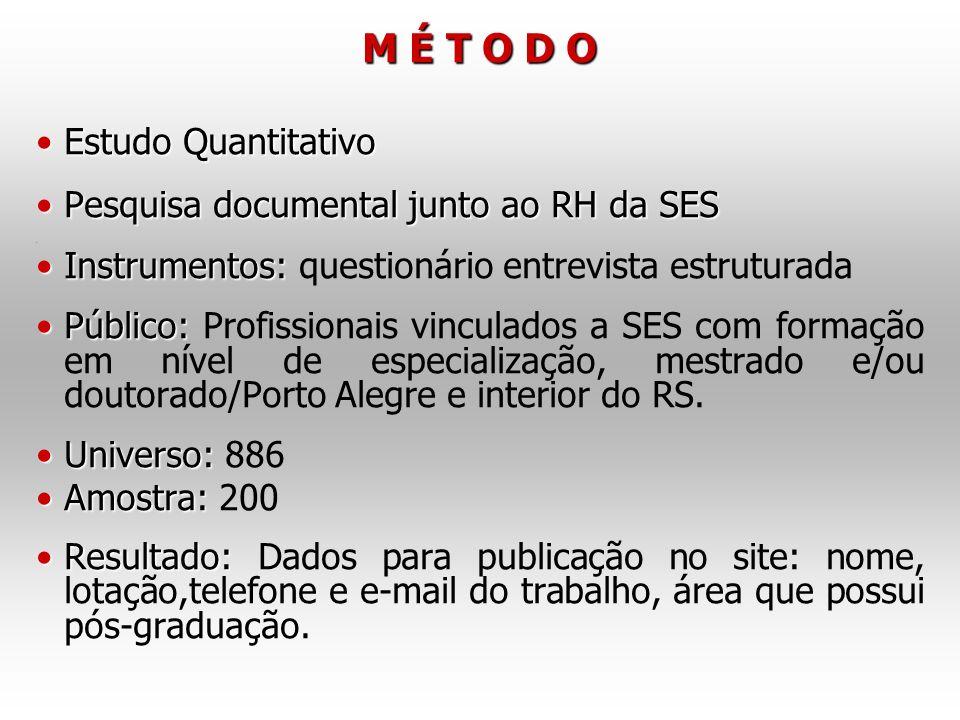 M É T O D O Estudo Quantitativo Pesquisa documental junto ao RH da SES