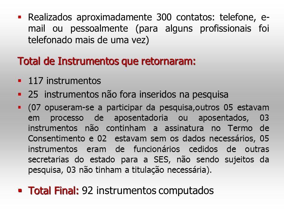 Total de Instrumentos que retornaram: