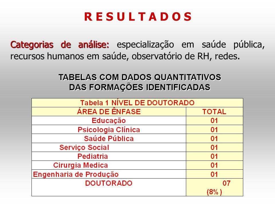 TABELAS COM DADOS QUANTITATIVOS DAS FORMAÇÕES IDENTIFICADAS