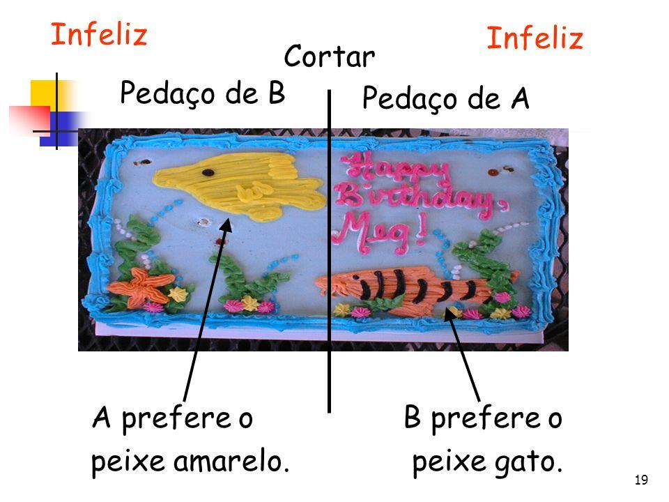 Infeliz Infeliz Cortar Pedaço de B Pedaço de A A prefere o peixe amarelo. B prefere o peixe gato.