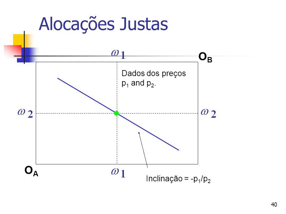 Alocações Justas OB Dados dos preços p1 and p2. OA Inclinação = -p1/p2