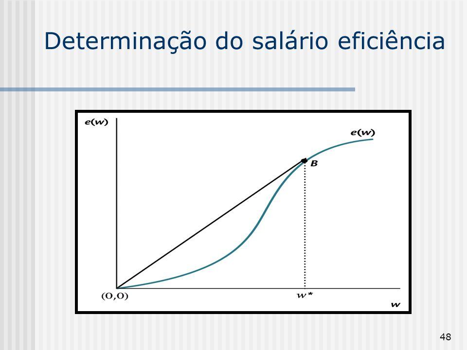 Determinação do salário eficiência