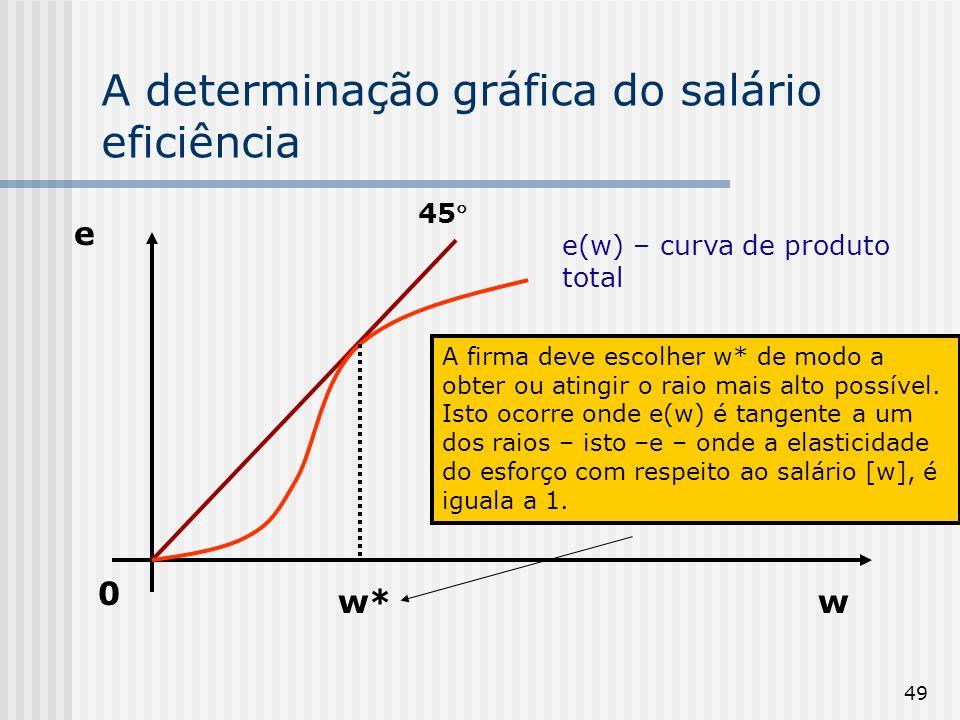 A determinação gráfica do salário eficiência