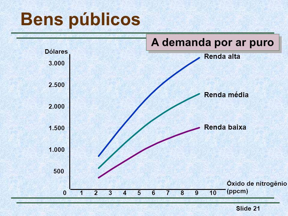 Bens públicos A demanda por ar puro Renda alta Renda média Renda baixa