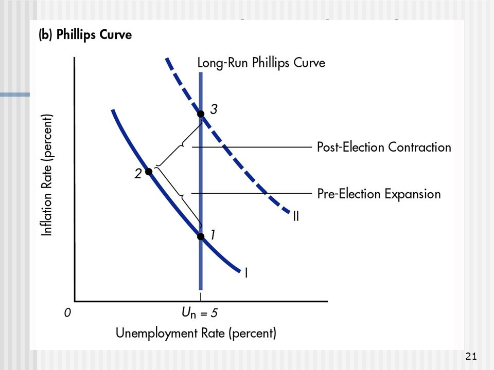 Figure 10: The Political Business Cycle