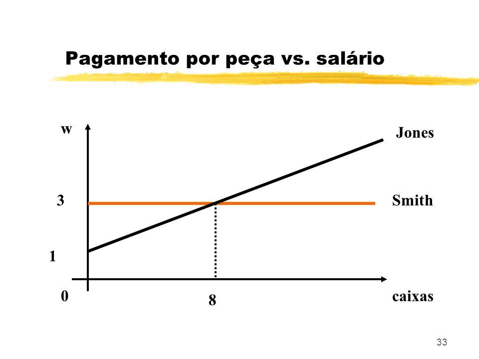 Pagamento por peça vs. salário